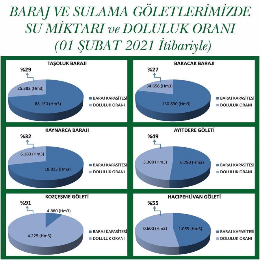 Biga Baraj ve Göletlerinde Su Miktarı Doluluk Oranları 1 Şubat 2021